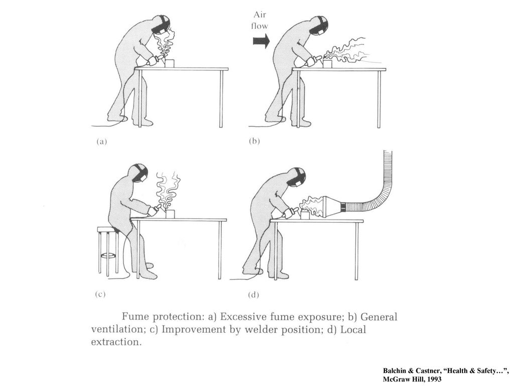 Safe Practices Ppt Download Welding Helmet Diagram 39 Ventilation