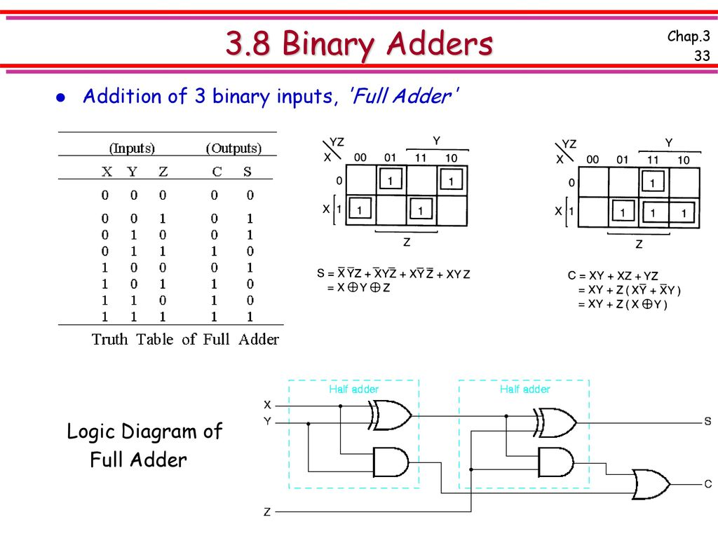 Chap 3 Combinational Logic Design Ppt Download Diagram In Addition Full Adder On Nand Inverter Circuit Of 38 Binary Adders Inputs