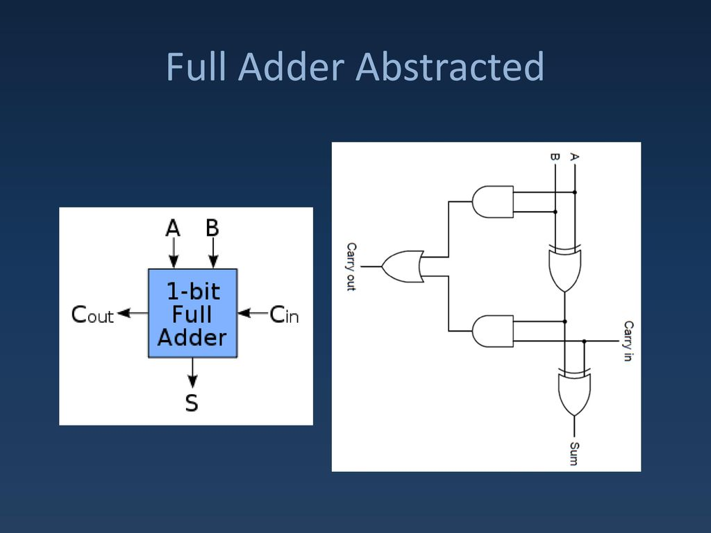 Combinational Circuits Ppt Download Adder And Fulladder You Can Interact With The Two 20 Full Circuit