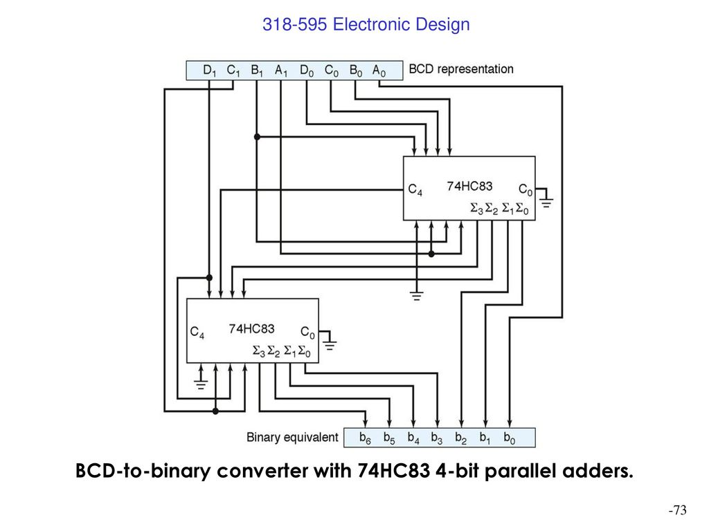 Digital Design Jeff Kautzer Univ Wis Milw Ppt Download Bcd To Binary Converter Electronics Telecommunication Circuit 73 With 74hc83 4 Bit Parallel Adders