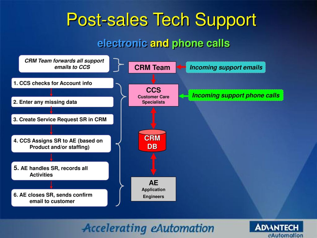 AAC/IAG Call Center & CRM Utilization for leads - ppt download
