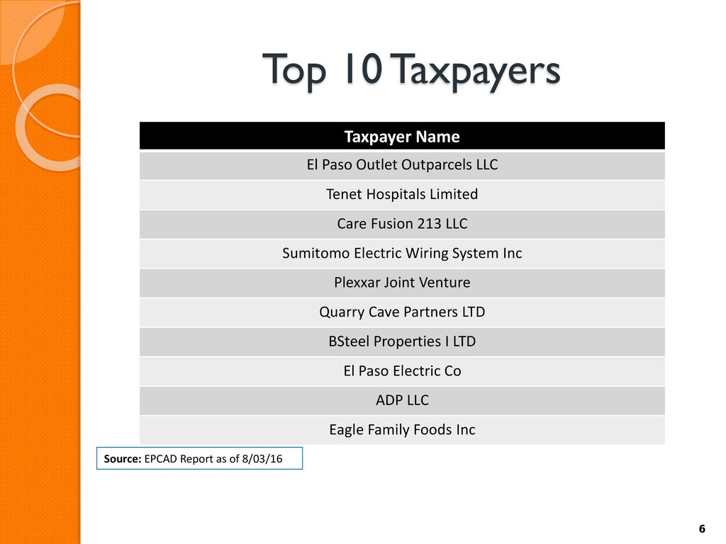 Public Hearing Budget And Proposed Property Tax Rate Ppt Download Sumitomo Electric Wiring Systems 6 Top
