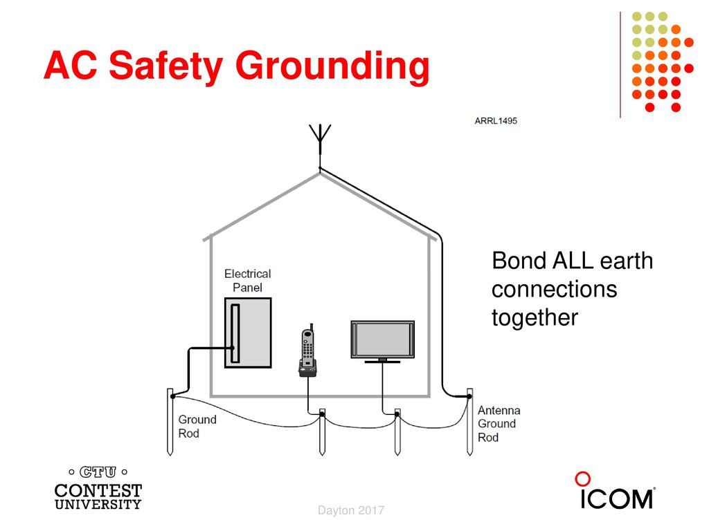 Ctu Presents Grounding Bonding For The Little Pistol Medium Gun Electrical Panel Ground Rod 19 Ac Safety Bond All Earth Connections Together Dayton 2017