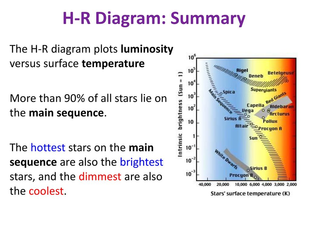 Announcements quiz 6 due monday this covers stars chapter ppt every star lives on the hr diagram since all stars all have a temperature and ccuart Choice Image