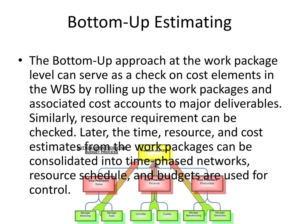 ESTIMATING PROJECT TIME, COST & BUDGETING - ppt download