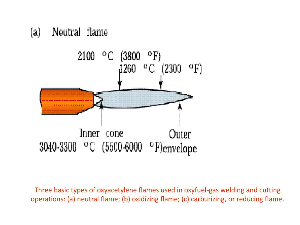 Gas Welding Ppt Download Diagram Of Torch 17 Three Basic Types Oxyacetylene Flames Used In Oxyfuel And Cutting Operations A Neutral Flame B Oxidizing C Carburizing