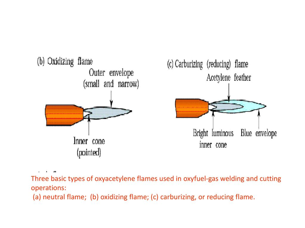 Three basic types of oxyacetylene flames used in oxyfuel-gas welding and  cutting operations: