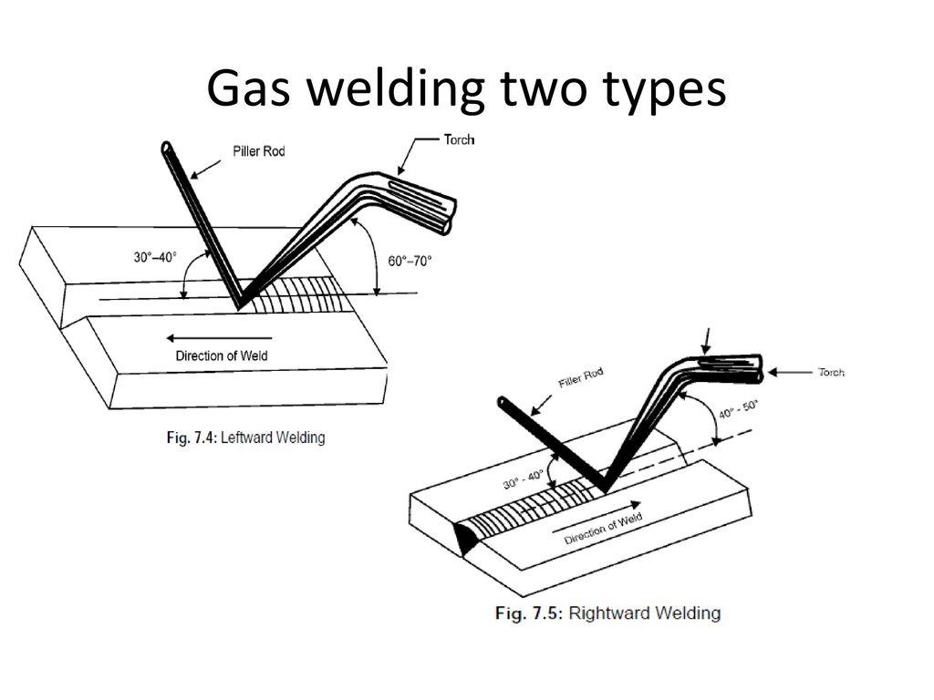 gas welding diagram
