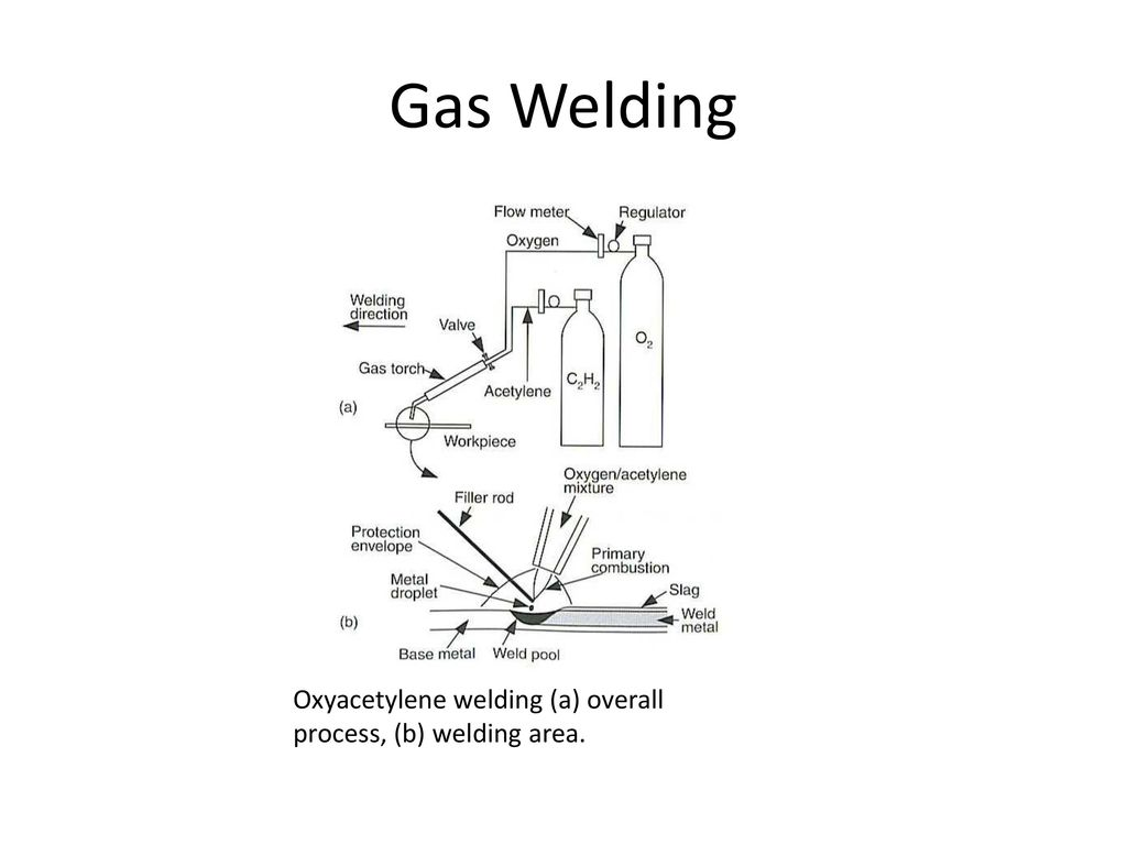 Gas Welding Torch Diagram Wiring Library 9 Oxyacetylene