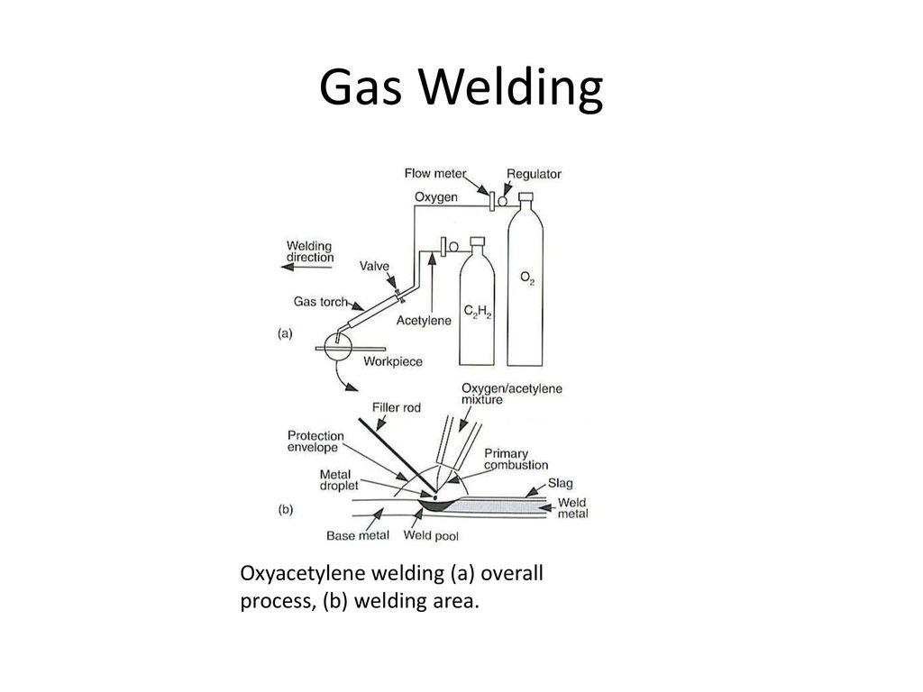 9 Gas Welding Oxyacetylene ...