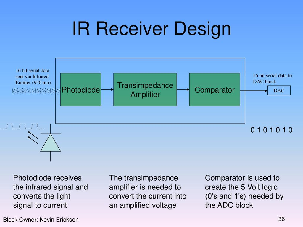 Electrical Engineering 595 Capstone Design Project Ppt Download Photodiodes Signal Conditioning Ic Ir Receiver Photodiode Transimpedance Amplifier Comparator