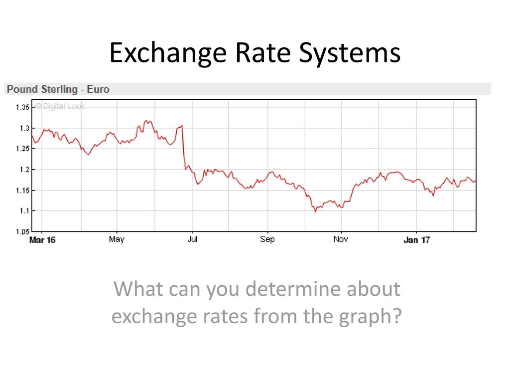 What Can You Determine About Exchange Rates From The Graph