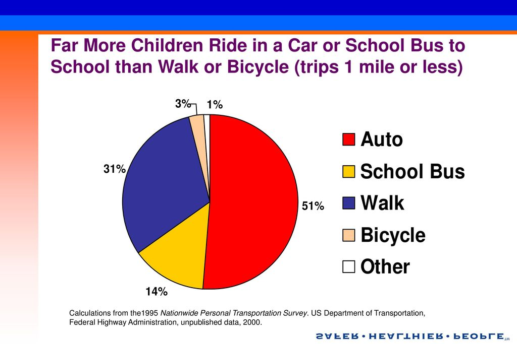 Far More Children Ride in a Car or School Bus to School than Walk or Bicycle (trips 1 mile or less)