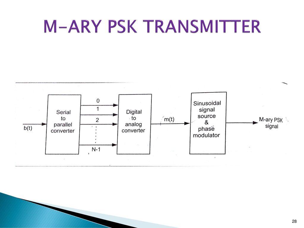 28 M-ARY PSK TRANSMITTER