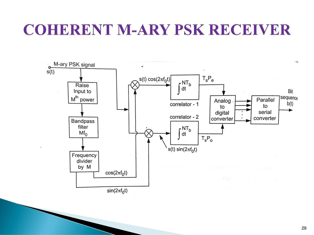 29 COHERENT M-ARY PSK RECEIVER
