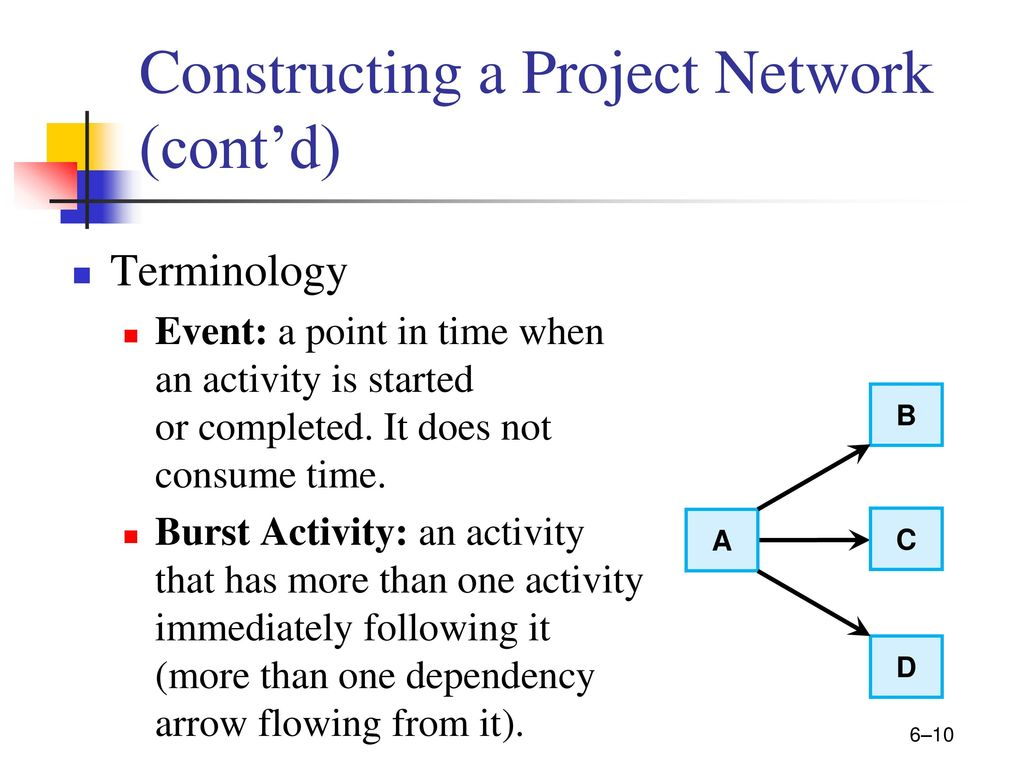 Project Management Developing The Project Plan Ppt Download