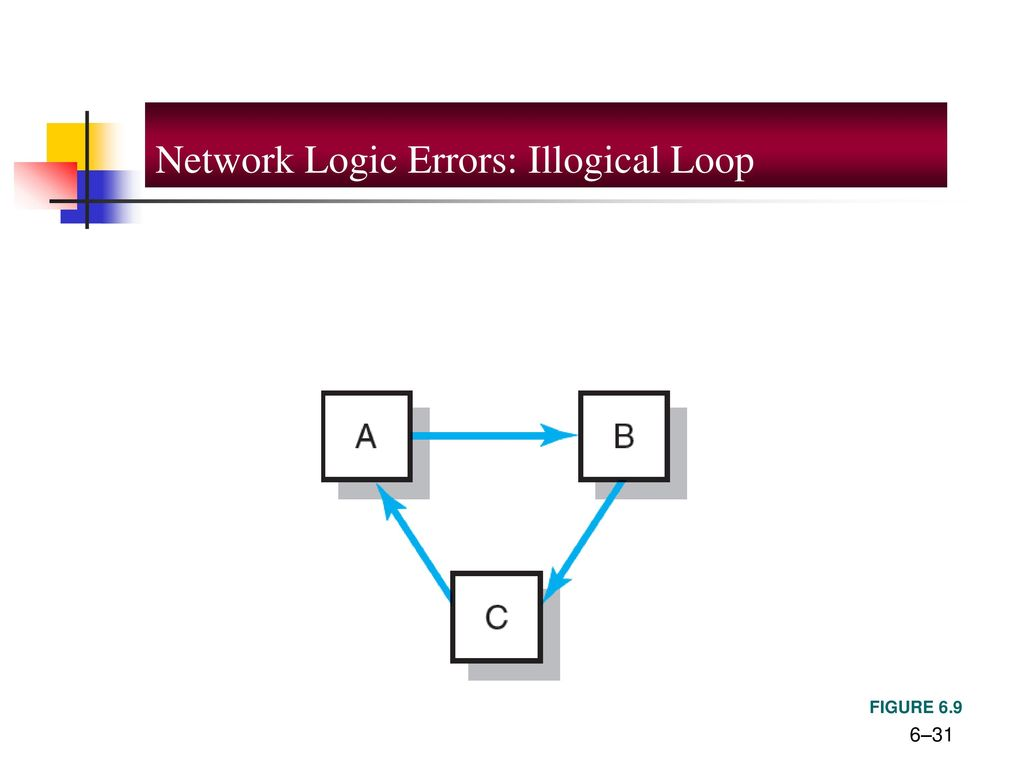 31 Network Logic Errors: Illogical Loop Project Management 6e.