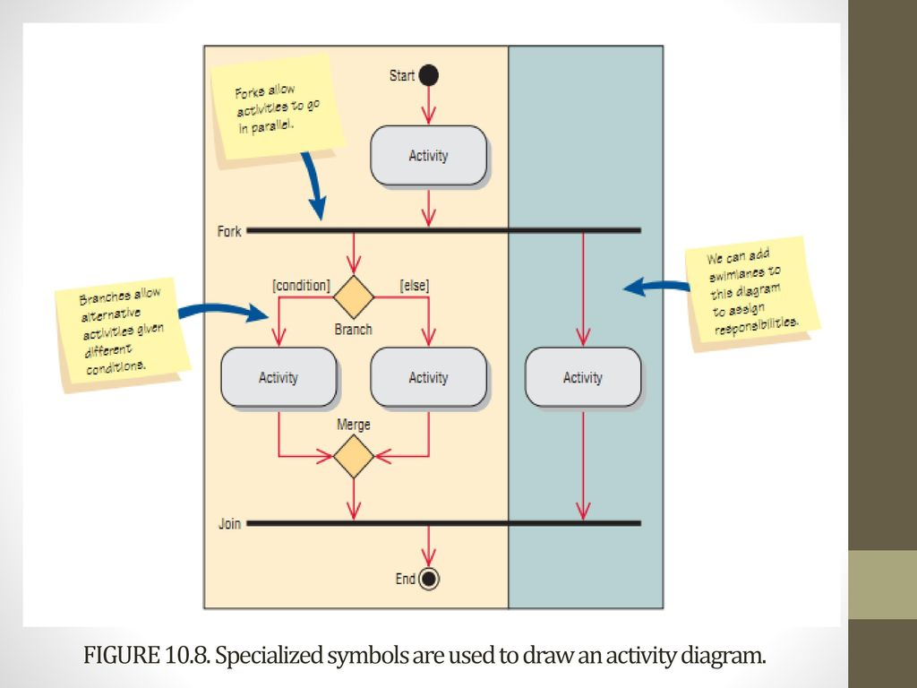 OBJECT-ORIENTED SYSTEMS ANALYSIS AND DESIGN (OOSAD) USING UNIFIED ...
