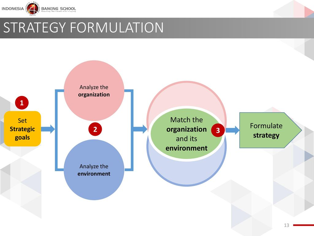 STRATEGY FORMULATION 1 Match the organization and its environment