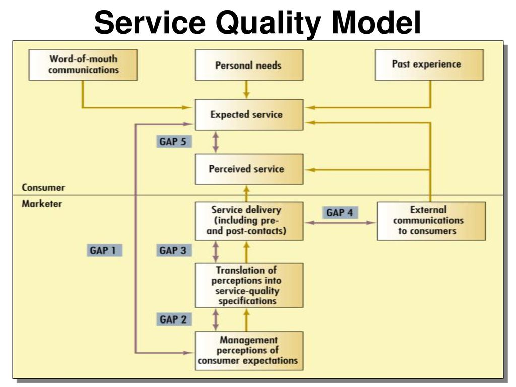 Service marketing m eko fitrianto ppt download 12 service quality model ccuart Gallery