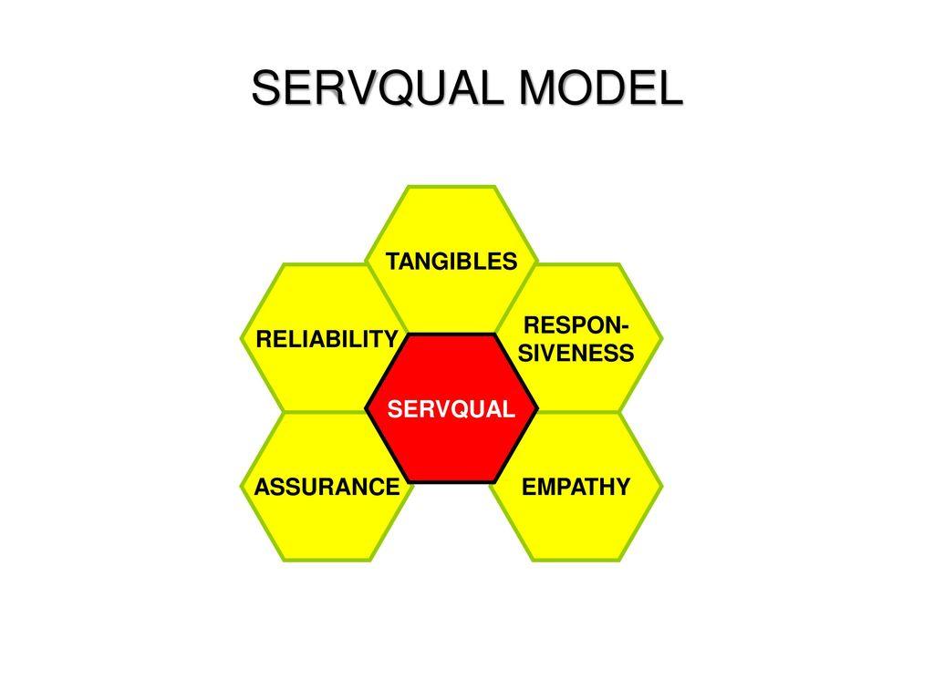 Service marketing m eko fitrianto ppt download 13 servqual ccuart Gallery
