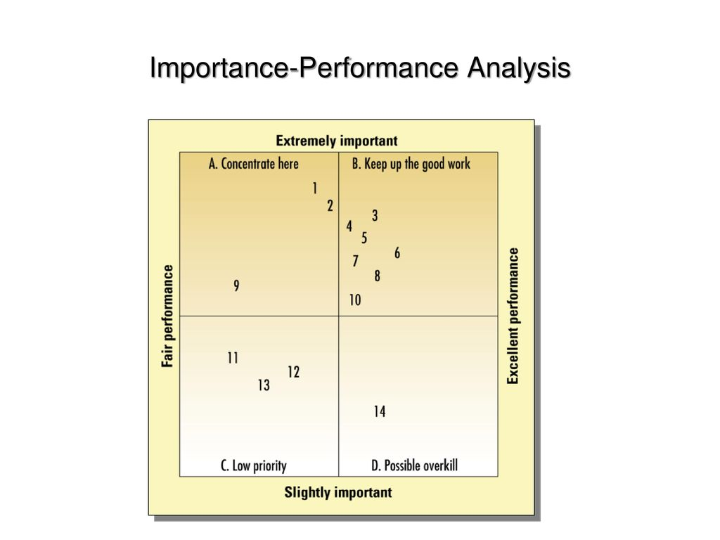 Service marketing m eko fitrianto ppt download 16 importance performance analysis ccuart Gallery