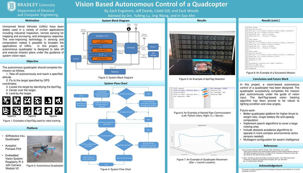 Vision Based Autonomous Control of a Quadcopter - ppt download