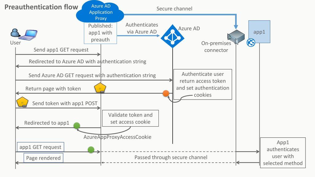 Throw away your DMZ Azure Active Directory Application Proxy