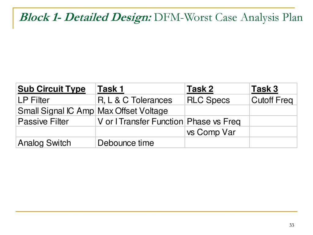 Team 2 Remote Control Car Ppt Download Adjustable Timer Circuit With 555 Ic P Marian Timers 33 Block 1 Detailed Design Dfm Worst Case Analysis Plan