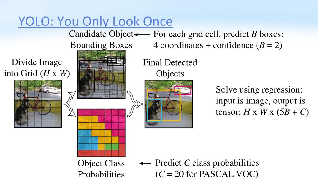 CS 4501: Introduction to Computer Vision Object Localization