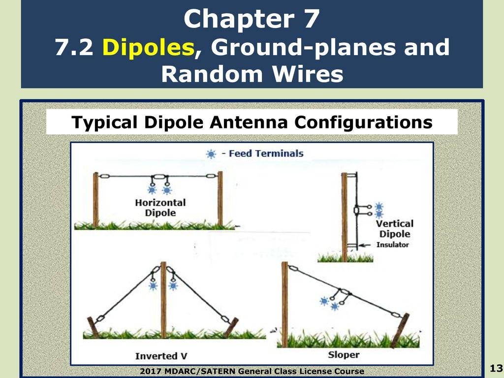 Chapter 7 Antennas Antennas Jim Siemons, AF6PU  - ppt download