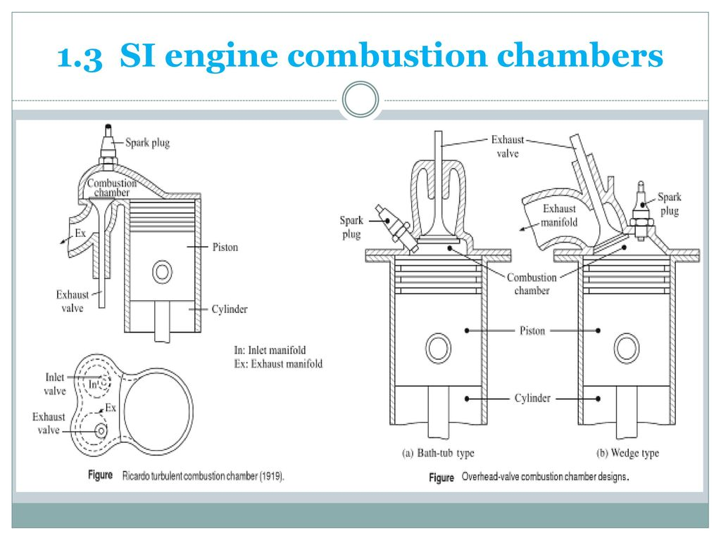 27 1.3 SI engine combustion chambers