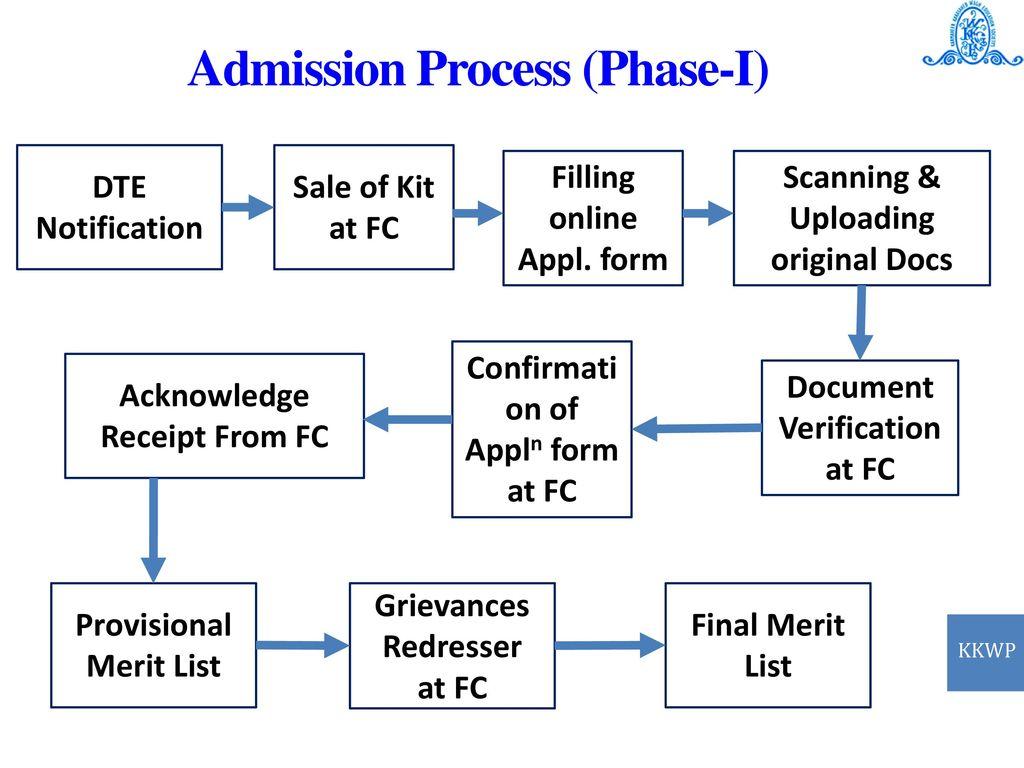 b03ccbbc361 15 Admission Process (Phase-I)