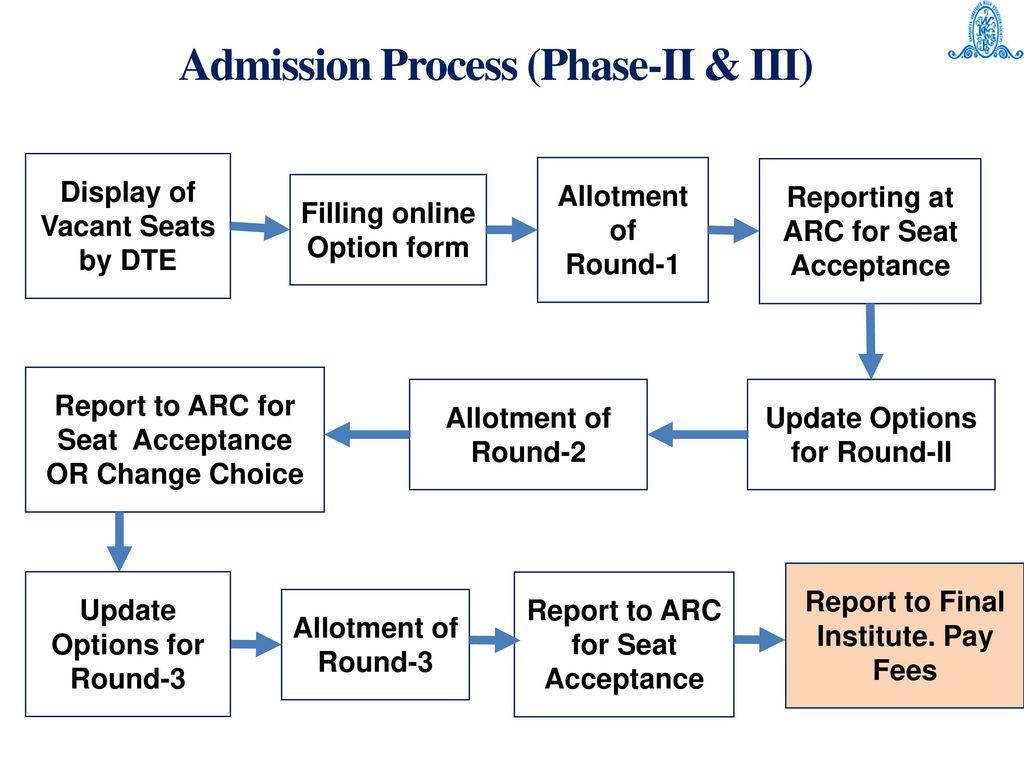 5869fdaa948 24 Admission Process (Phase-II ...