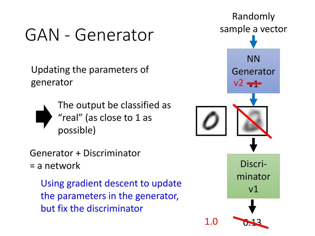 Generative Adversarial Network (GAN) - ppt download