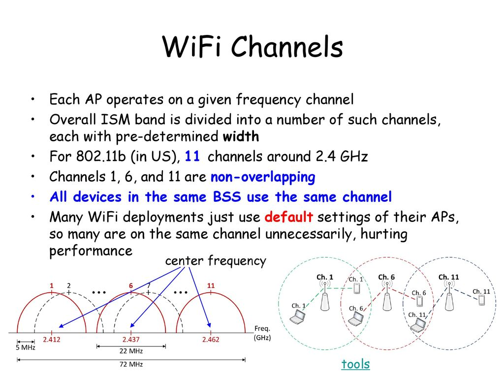 """Chapter 2 Accessing Networks """"Randomly"""" - ppt download"""
