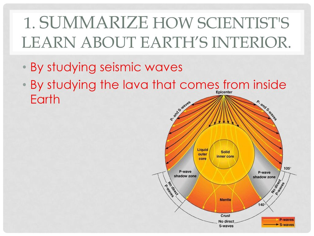 Standard 2 Objective 1 Handout Ppt Download Inside Earth Diagram Summarize How Scientist S Learn About Earths Interior