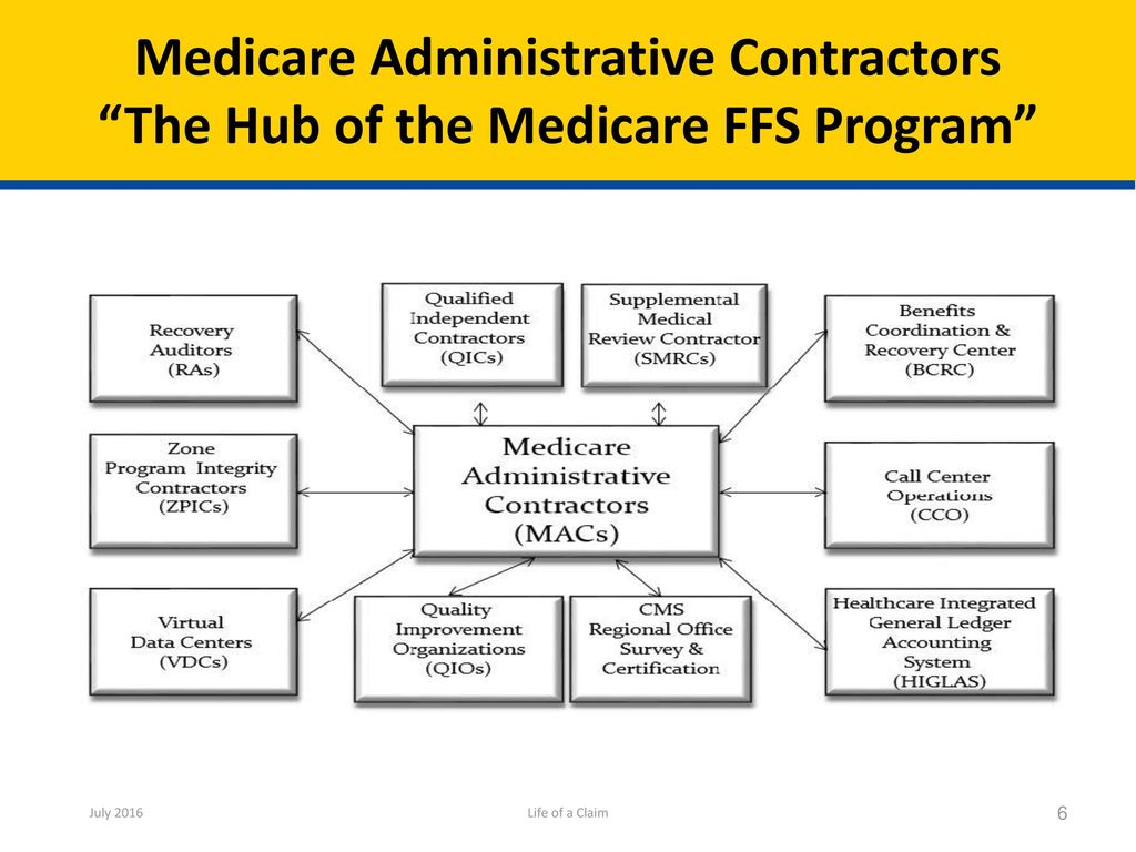 life of a claim life of a claim provides an overview of the medicare