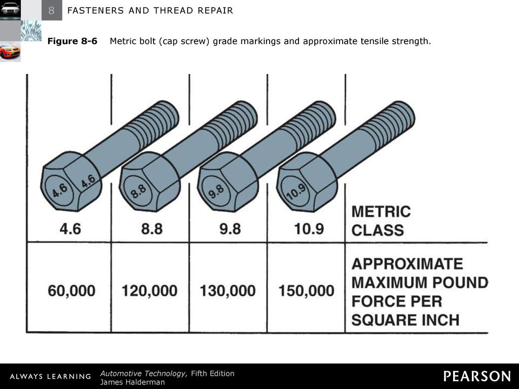 FASTENERS AND THREAD REPAIR - ppt download