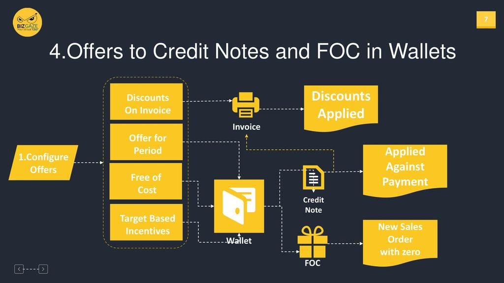 offers to credit notes and foc in wallets