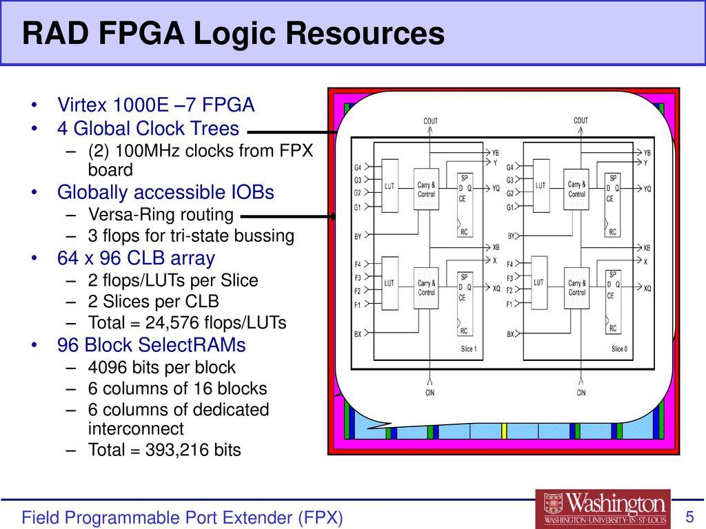 Modular Design Techniques For The Fpx Ppt Download Virtex 7 Block Diagram 5 Rad Fpga Logic Resources 1000e