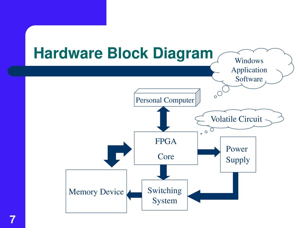 Windows 7 Block Diagram Great Installation Of Wiring Interior Design Trusted Online Rh 43 Perueckenstudio24 De Diagrams