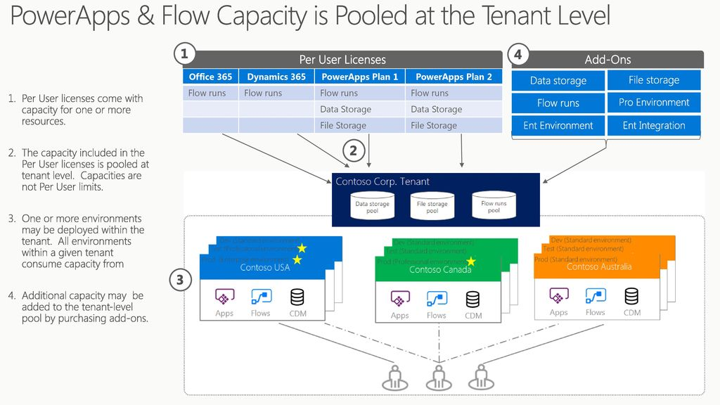 PowerApps & Flow Licensing Overview for Partners - ppt download
