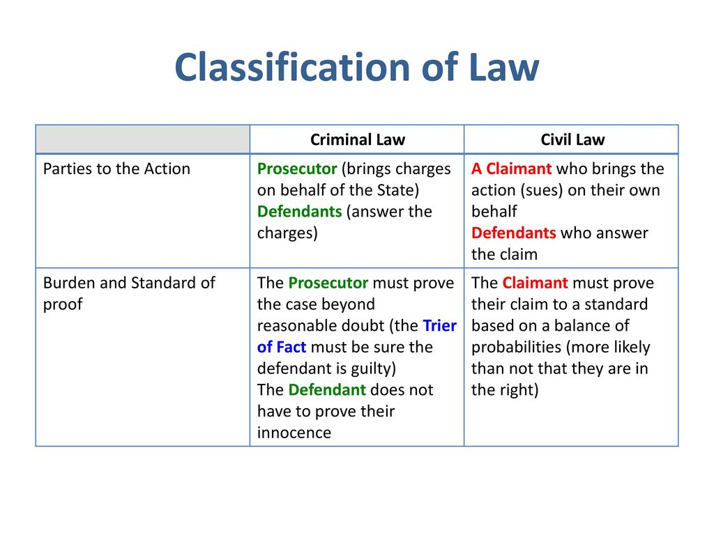 Civil liability: the concept and features 12