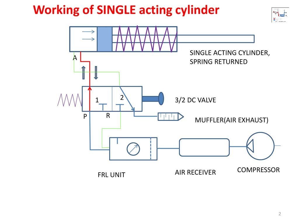 air cylinder schematic pneumatic circuits ppt download  pneumatic circuits ppt download