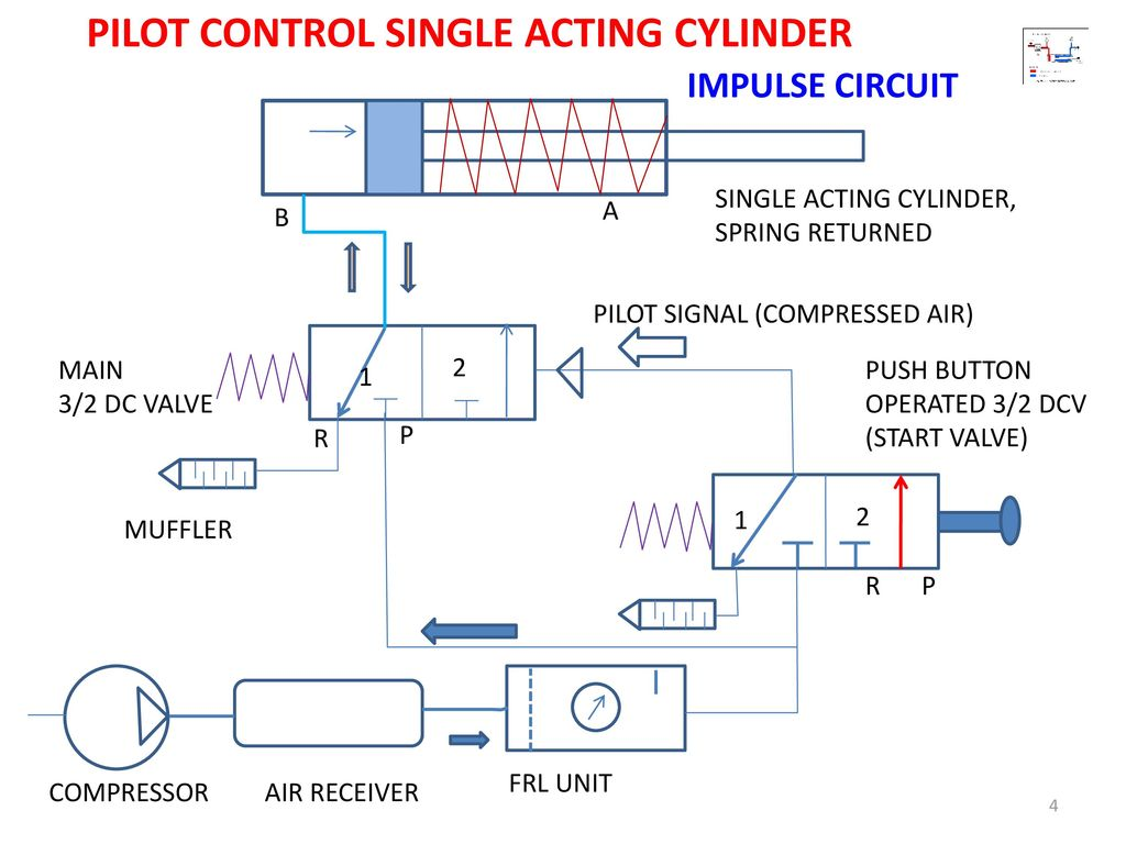Pneumatic Circuit For Compressed Air Great Installation Of Wiring Cylinder Schematic Circuits Ppt Download Rh Slideplayer Com Simple