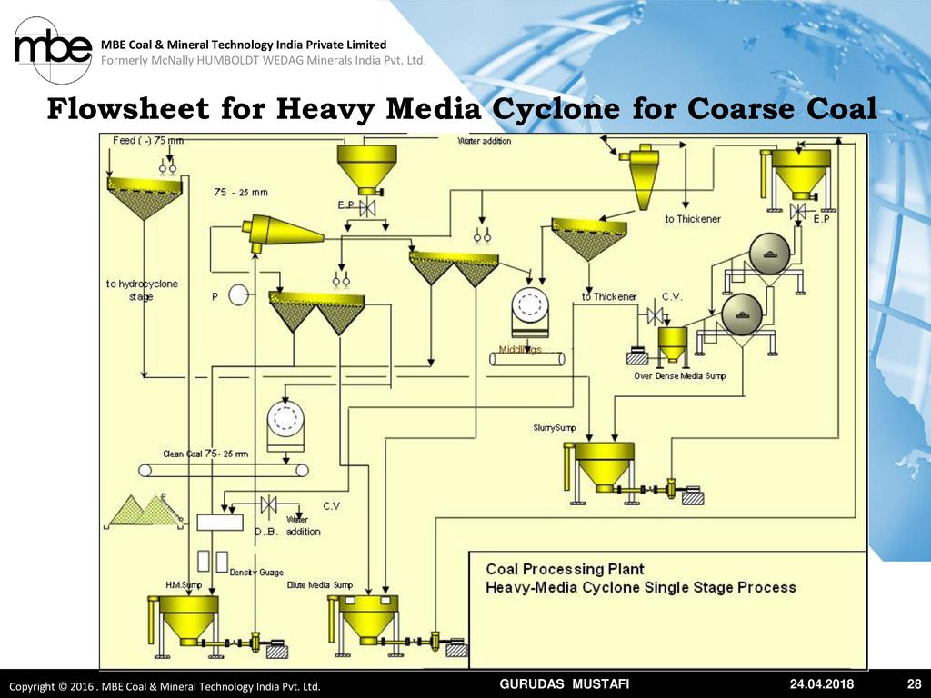 flowsheet for heavy media cyclone for coarse coal