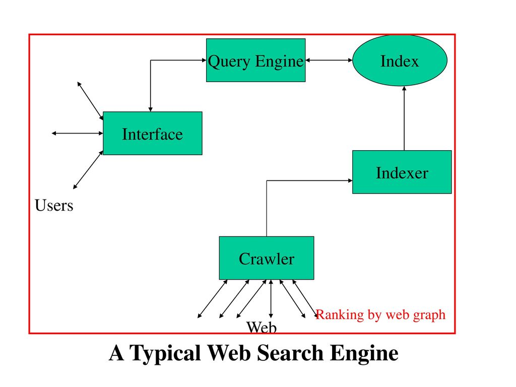 Search Engines How Google Works Connectivity And Link Analysis Engine Diagram Many Aspects Of A Web Service