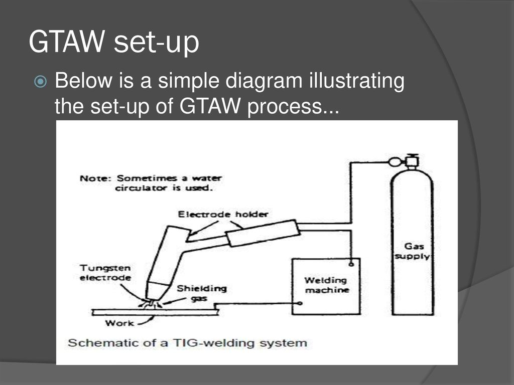 Gas Tungsten Arc Welding Gtaw Ppt Download Machine Schematic Diagram 3 Set Up Below Is A Simple Illustrating The Of Process
