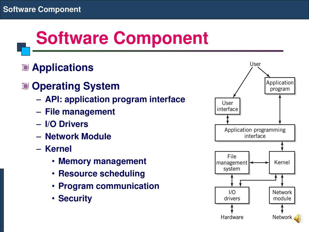 Operating System Application Software Ppt Download Learnings In It101 History Of Computers 3 Component Applications